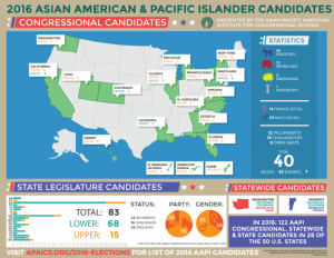 New Study Measures Growth in AAPI Participation in Elected Office
